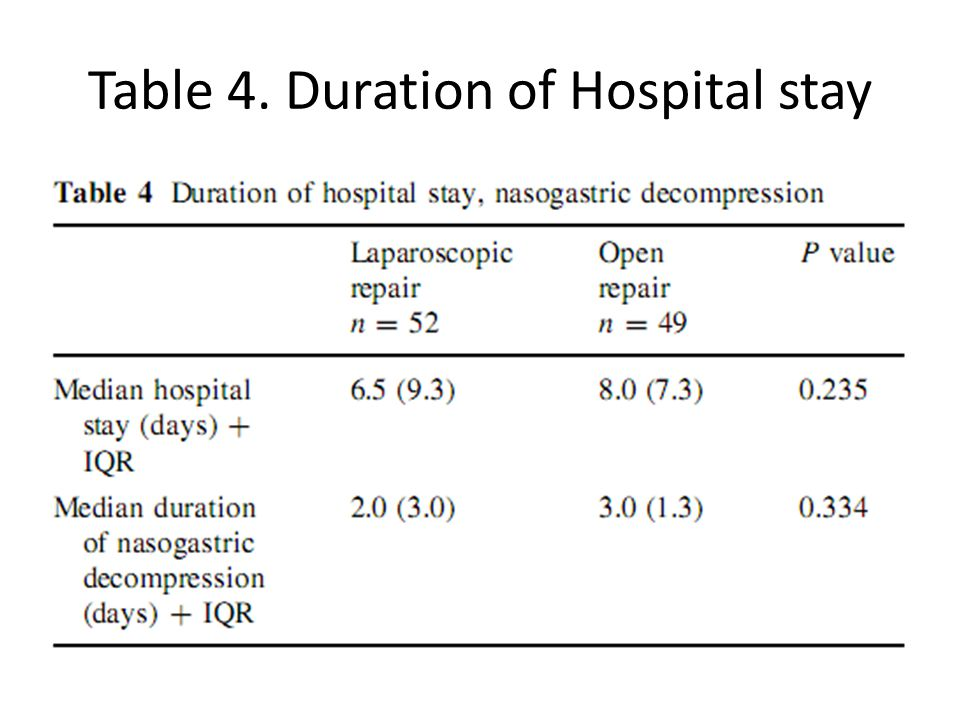 Table 4. Duration of Hospital stay