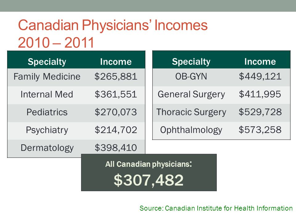 Source: Canadian Institute for Health Information Canadian Physicians' Incomes 2010 – 2011 SpecialtyIncome Family Medicine$265,881 Internal Med$361,55