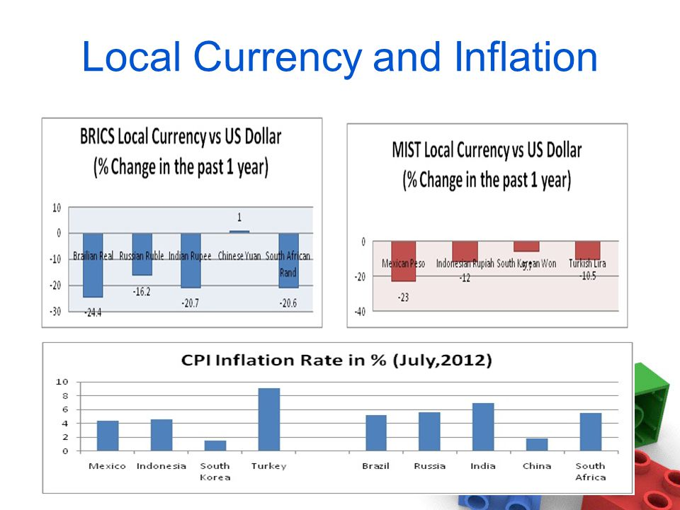 Local Currency and Inflation