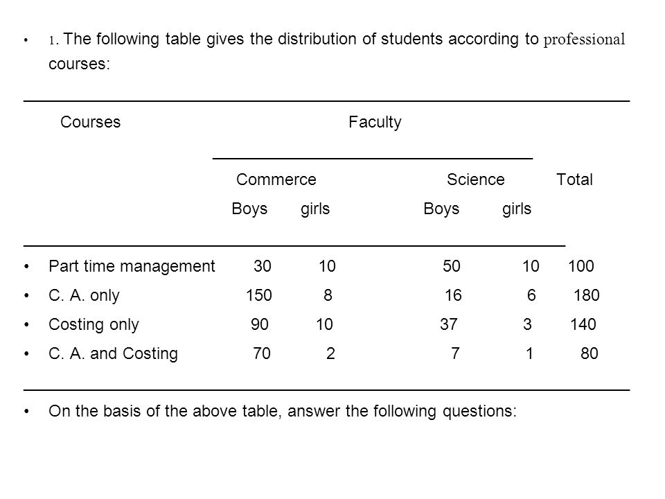 1. The following table gives the distribution of students according to professional courses: _________________________________________________________