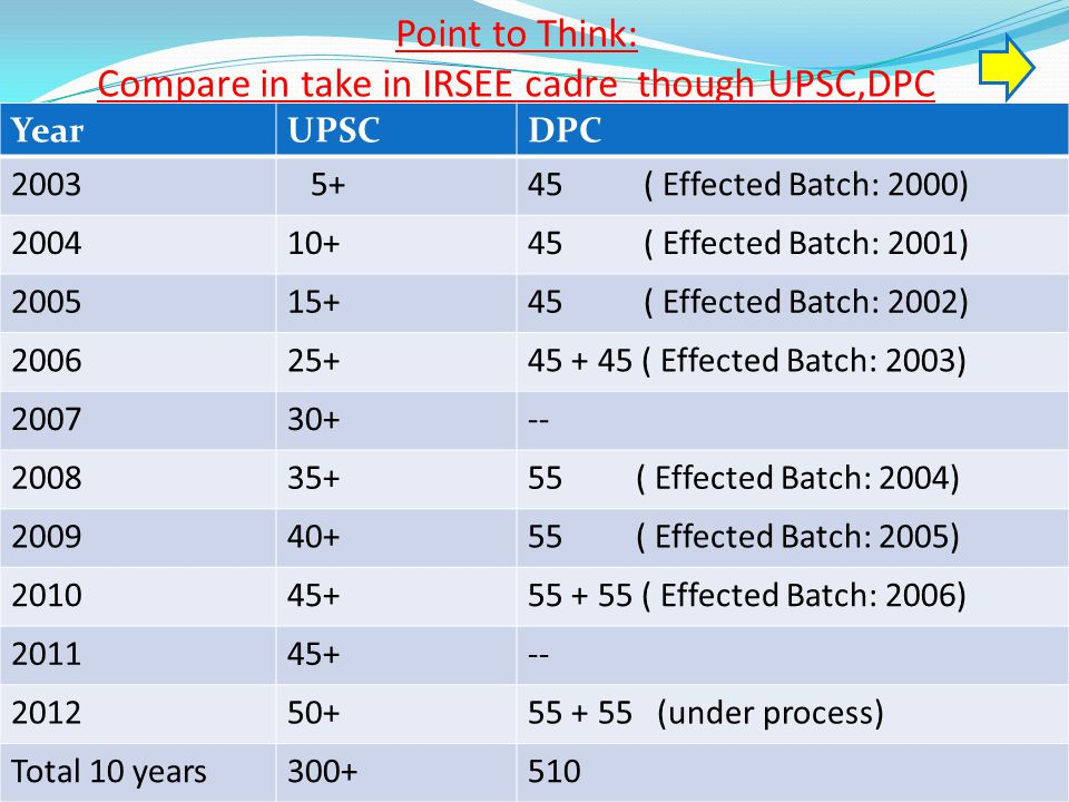 Point to Think: Compare in take in IRSEE cadre though UPSC,DPC YearUPSCDPC 2003 5+45 ( Effected Batch: 2000) 200410+45 ( Effected Batch: 2001) 200515+45 ( Effected Batch: 2002) 200625+45 + 45 ( Effected Batch: 2003) 200730+-- 200835+55 ( Effected Batch: 2004) 200940+55 ( Effected Batch: 2005) 201045+55 + 55 ( Effected Batch: 2006) 201145+-- 201250+55 + 55 (under process) Total 10 years300+510
