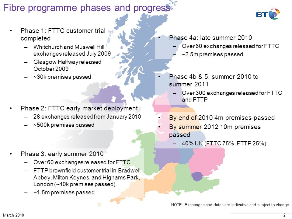 © British Telecommunications plc March 20102 Phase 2: FTTC early market deployment –28 exchanges released from January 2010 –~500k premises passed Phase 1: FTTC customer trial completed –Whitchurch and Muswell Hill exchanges released July 2009 –Glasgow Halfway released October 2009 –~30k premises passed Phase 3: early summer 2010 –Over 60 exchanges released for FTTC –FTTP brownfield customer trial in Bradwell Abbey, Milton Keynes, and Highams Park, London (~40k premises passed) –~1.5m premises passed Phase 4a: late summer 2010 –Over 60 exchanges released for FTTC –~2.5m premises passed Phase 4b & 5: summer 2010 to summer 2011 –Over 300 exchanges released for FTTC and FTTP Fibre programme phases and progress By end of 2010 4m premises passed By summer 2012 10m premises passed –40% UK (FTTC 75%, FTTP 25%) NOTE: Exchanges and dates are indicative and subject to change