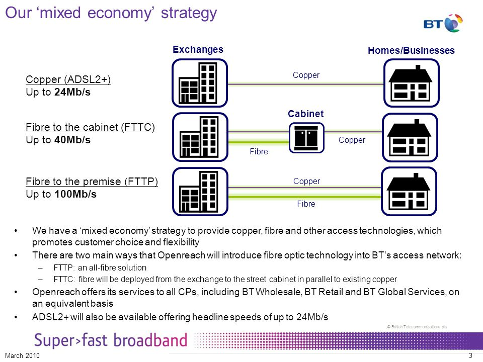 © British Telecommunications plc March 20103 Our 'mixed economy' strategy Copper (ADSL2+) Up to 24Mb/s Fibre to the cabinet (FTTC) Up to 40Mb/s Fibre to the premise (FTTP) Up to 100Mb/s Exchanges Homes/Businesses Copper Fibre Cabinet We have a 'mixed economy' strategy to provide copper, fibre and other access technologies, which promotes customer choice and flexibility There are two main ways that Openreach will introduce fibre optic technology into BT's access network: –FTTP: an all-fibre solution –FTTC: fibre will be deployed from the exchange to the street cabinet in parallel to existing copper Openreach offers its services to all CPs, including BT Wholesale, BT Retail and BT Global Services, on an equivalent basis ADSL2+ will also be available offering headline speeds of up to 24Mb/s Copper