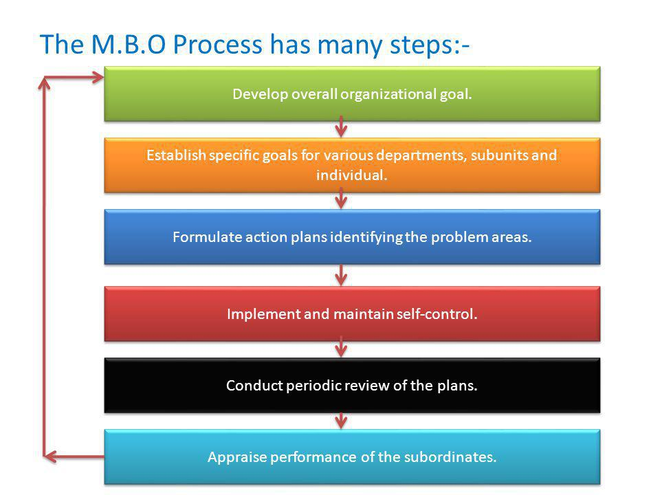 The M.B.O Process has many steps:- Develop overall organizational goal. Establish specific goals for various departments, subunits and individual. For