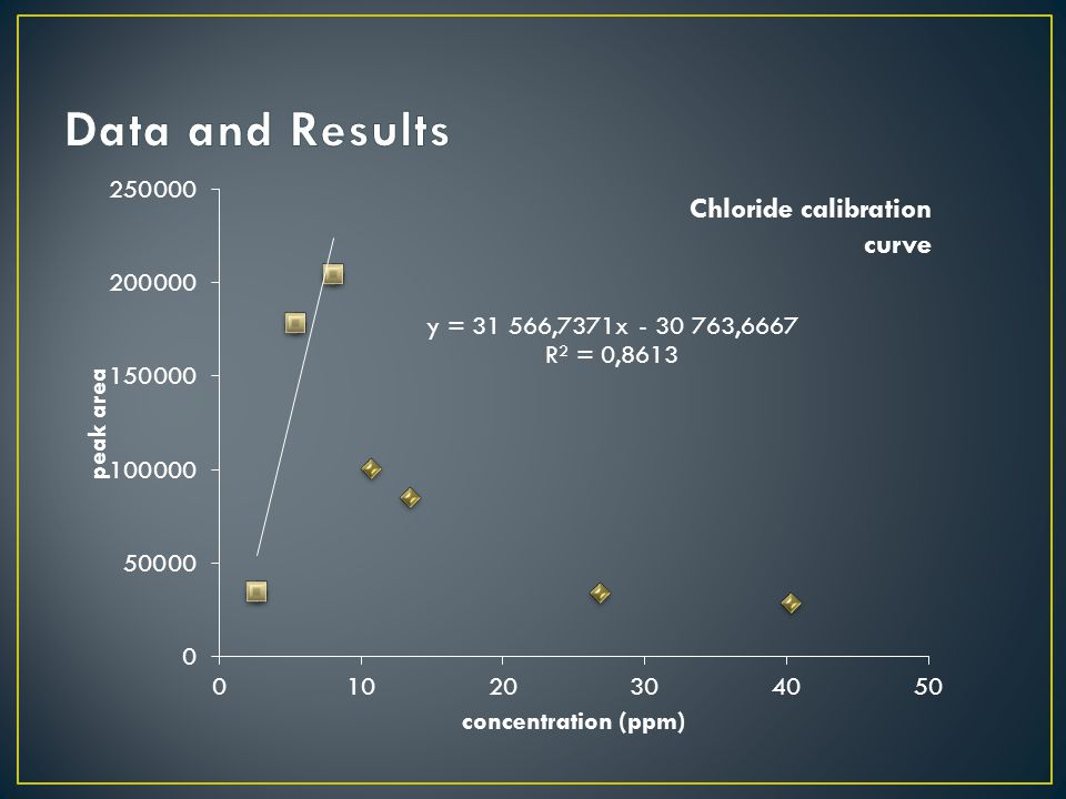 Chloride calibration curve