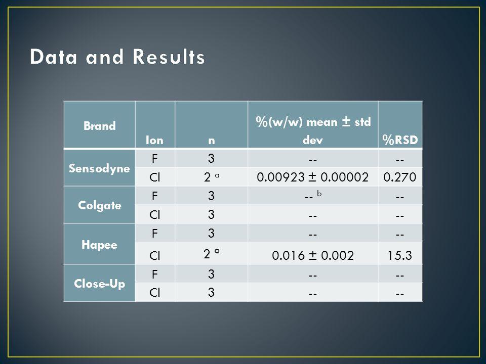 Brand Ionn %(w/w) mean ± std dev%RSD Sensodyne F3-- Cl2 a 0.00923 ± 0.000020.270 Colgate F3-- b -- Cl3-- Hapee F3-- Cl 2 a 0.016 ± 0.00215.3 Close-Up F3-- Cl3--