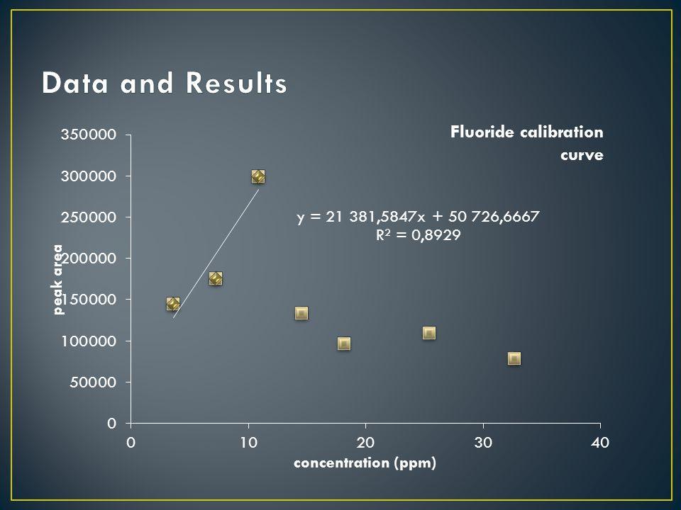 Fluoride calibration curve