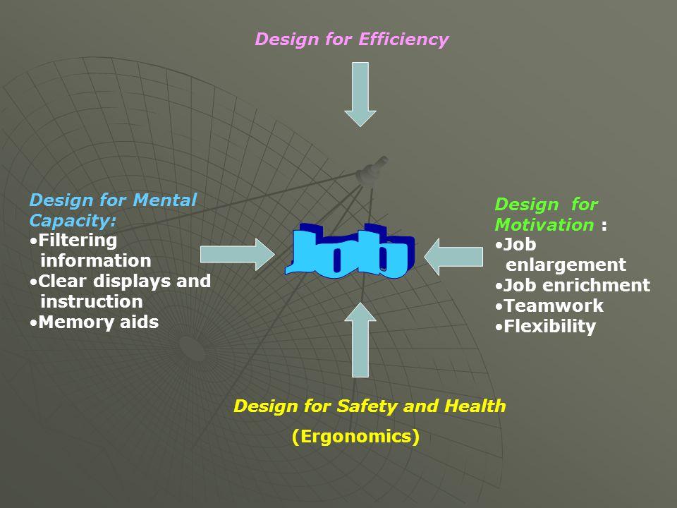 Design for Efficiency Design for Mental Capacity: Filtering information Clear displays and instruction Memory aids Design for Motivation : Job enlarge