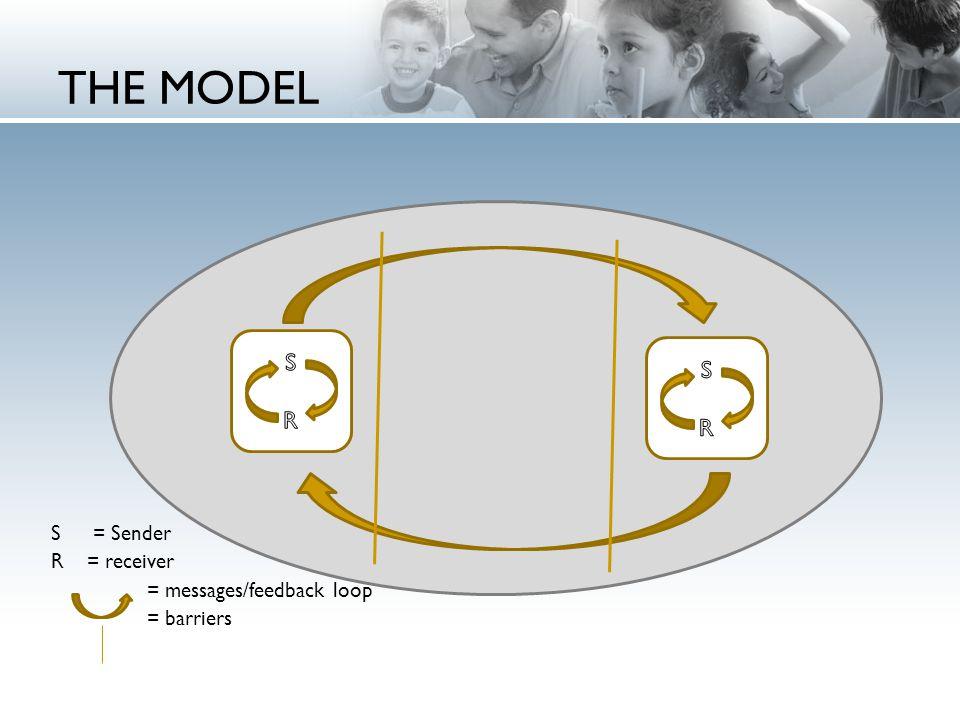 THE MODEL S = Sender R = receiver = messages/feedback loop = barriers