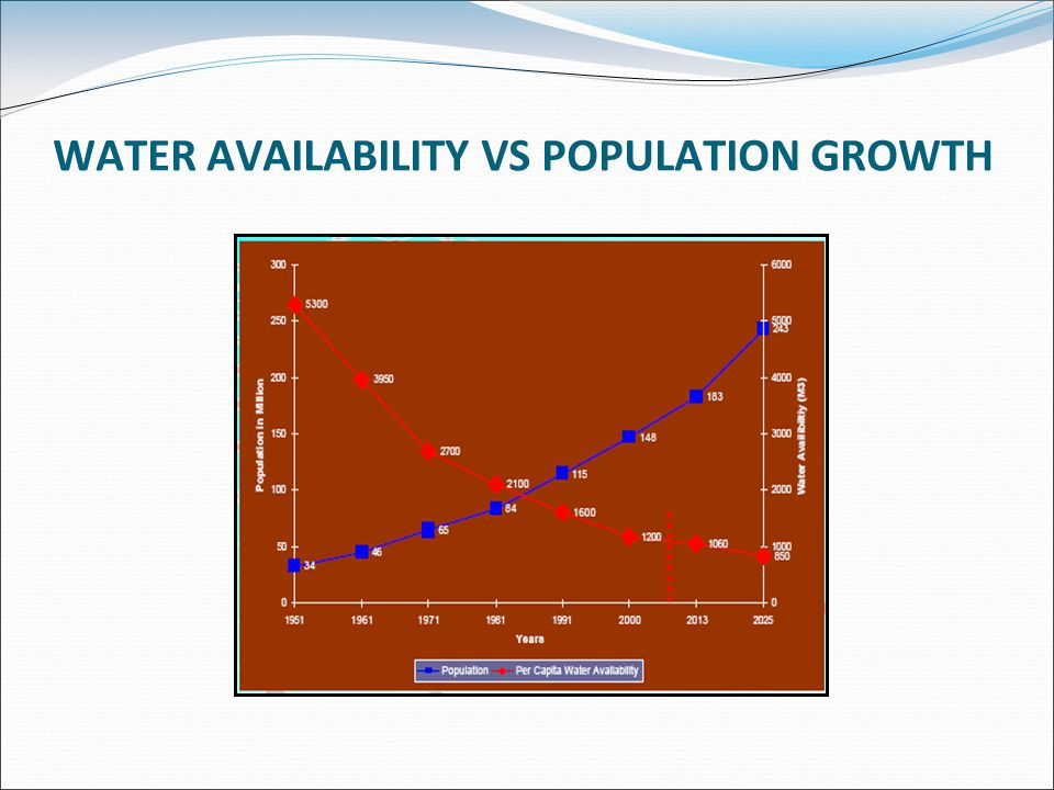 WATER AVAILABILITY VS POPULATION GROWTH