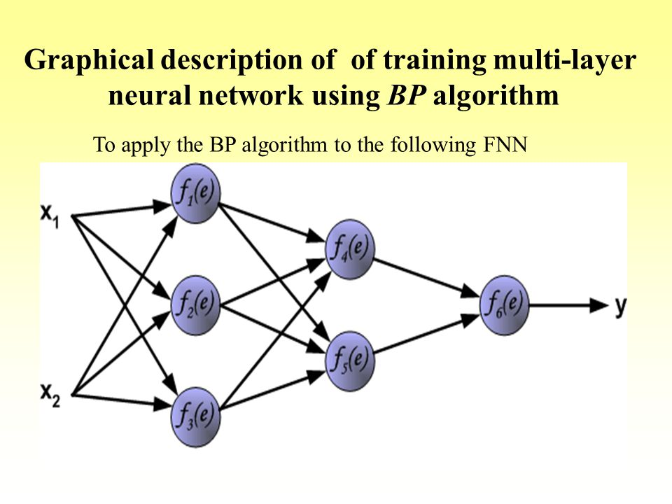 Graphical description of of training multi-layer neural network using BP algorithm To apply the BP algorithm to the following FNN