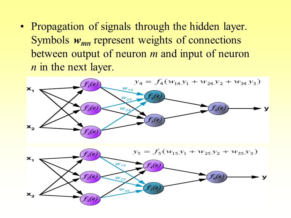 Propagation of signals through the hidden layer. Symbols w mn represent weights of connections between output of neuron m and input of neuron n in the