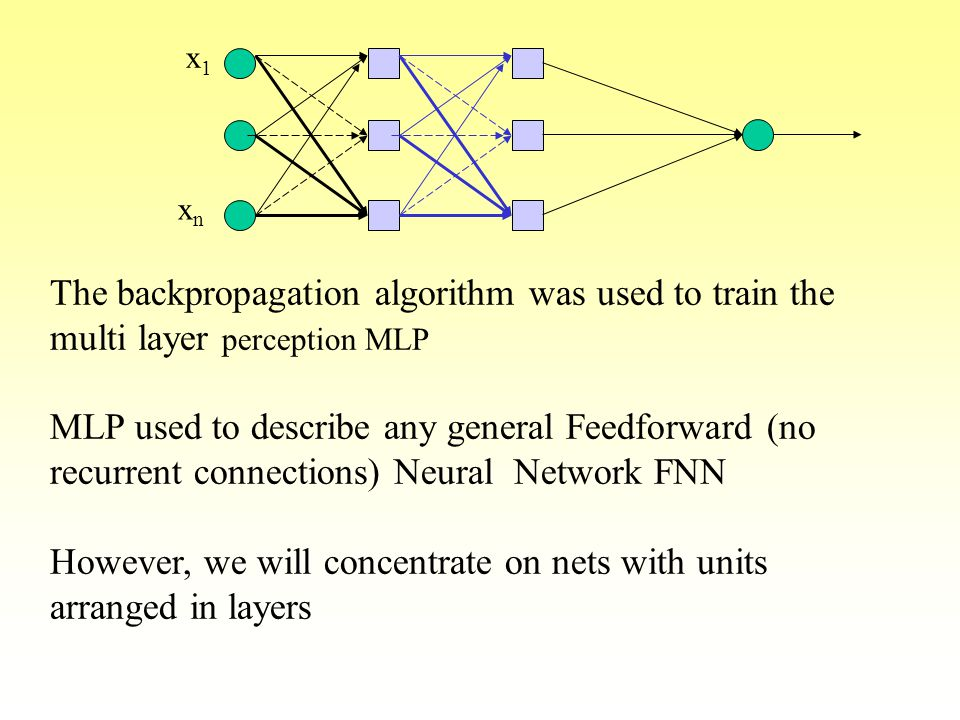 The backpropagation algorithm was used to train the multi layer perception MLP MLP used to describe any general Feedforward (no recurrent connections)