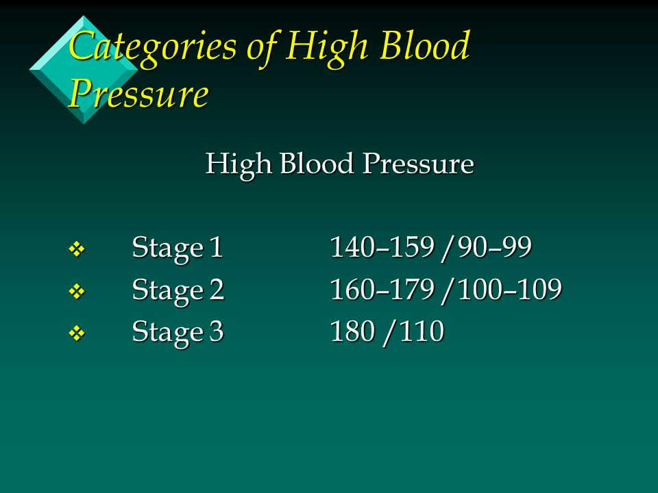 Categories of High Blood Pressure High Blood Pressure v Stage 1 140–159 /90–99 v Stage 2 160–179 /100–109 v Stage 3 180 /110