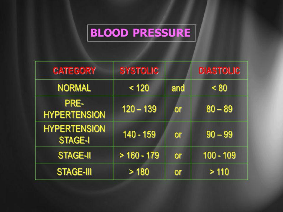 GUILDELINES for BLOOD PRESSURE, RISK FACTORS, LIFE SYLE MODIFICATION