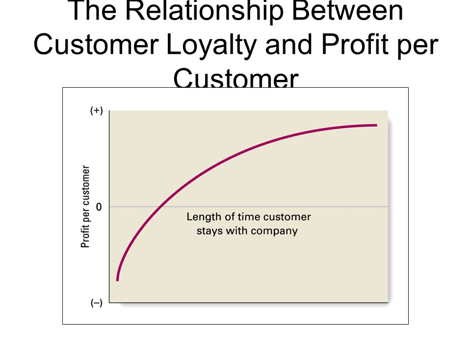 The Relationship Between Customer Loyalty and Profit per Customer