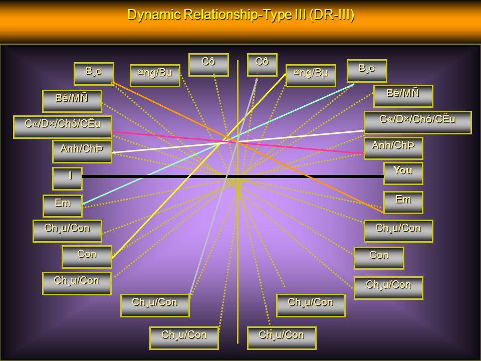 Dynamic Relationship-Type II (DR-II) Anh/Chị/Cô/Bác/Ông/Bà/Cụ Em/Cháu/Con Title (you) Tôi (I)