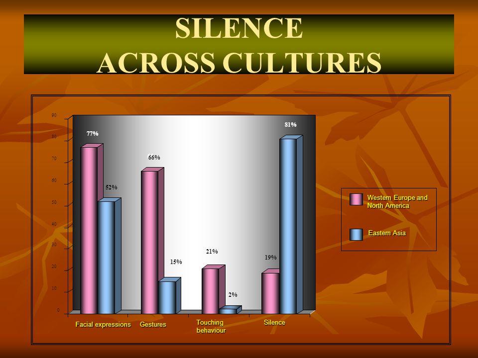 SILENCE ACROSS CULTURES Availability Availability Proportion Proportion Manifestation Manifestation