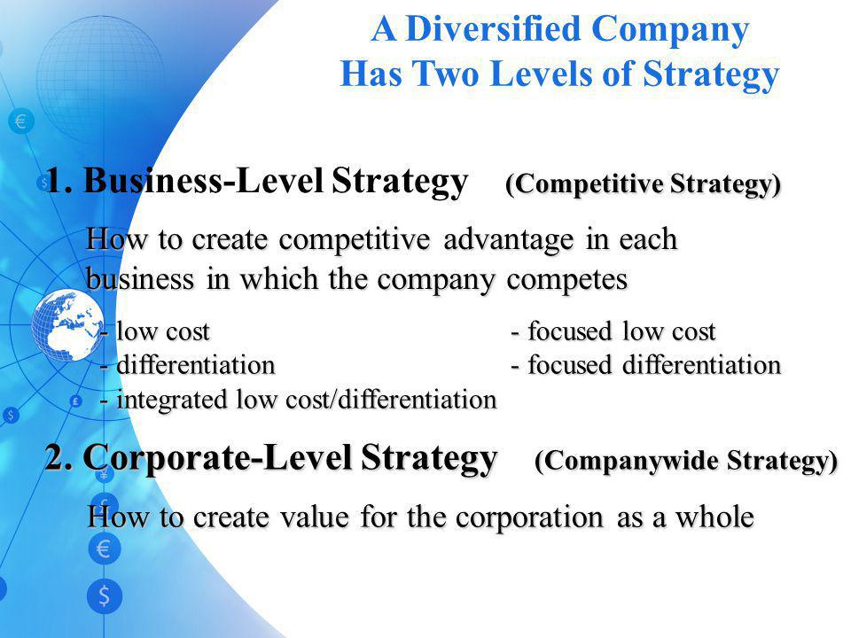 Corporate-Level Strategy K. Rangarajan INDIAN INSTITUTE OF FOREIGN TRADE BUSINESS STRATEGY