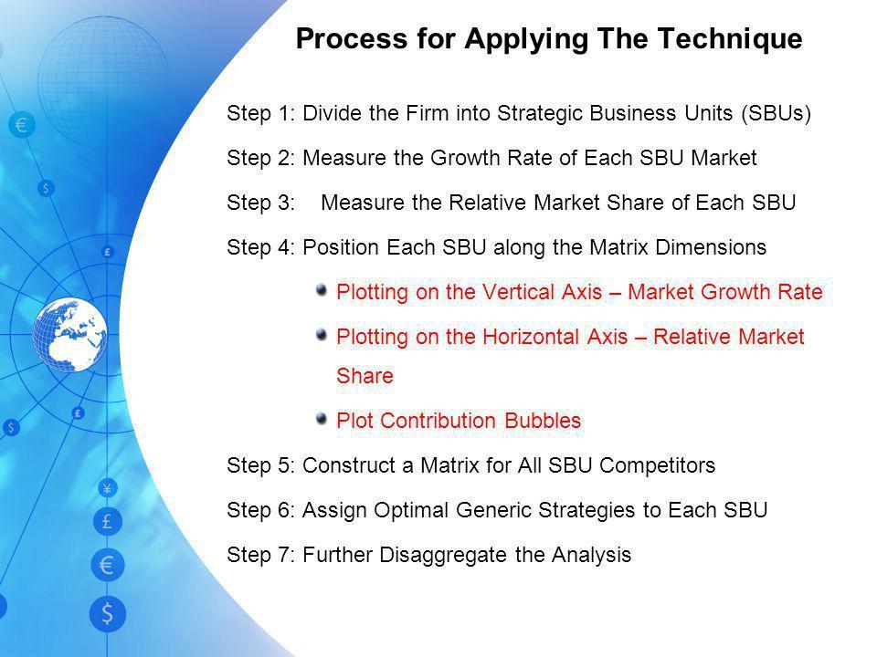 The Boston Consulting Group's Portfolio (Growth-Share) Matrix