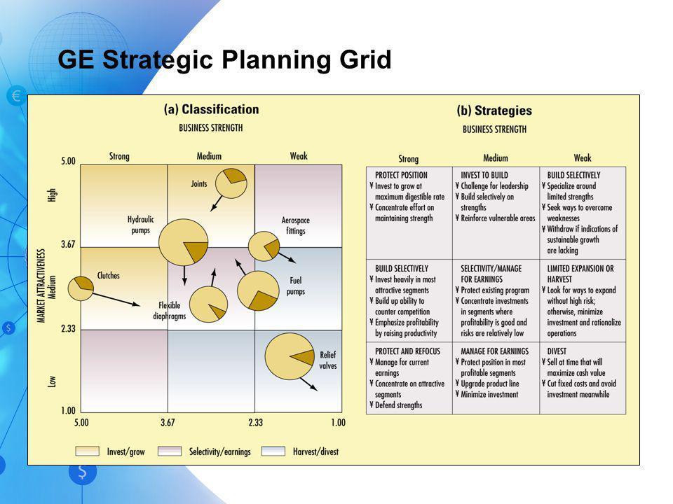 4-22 BCG Portfolio Matrix, cont.