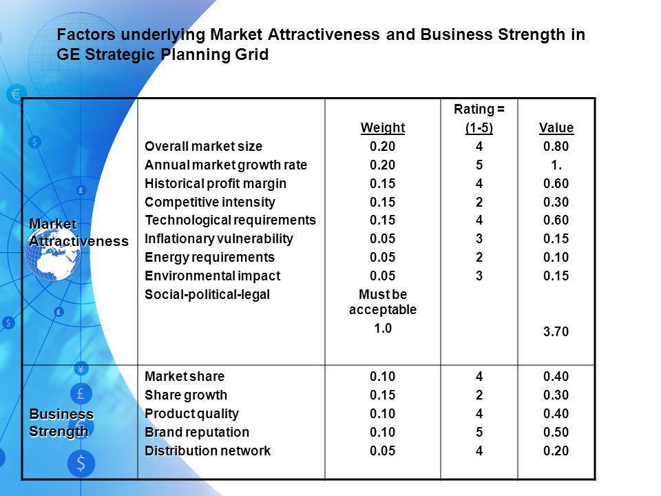 GE Strategic Planning Grid