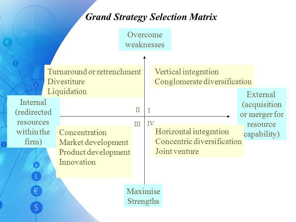 Substantial internal strengths Major environmental threats Critical internal weaknesses Numerous environmental opportunities Cell 3: Supports a Turnar