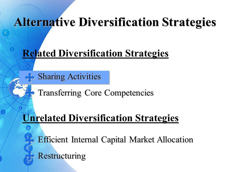 Levels and Types of Diversification Low Levels of Diversification Moderate to High Levels of Diversification Very High Levels of Diversification Relat