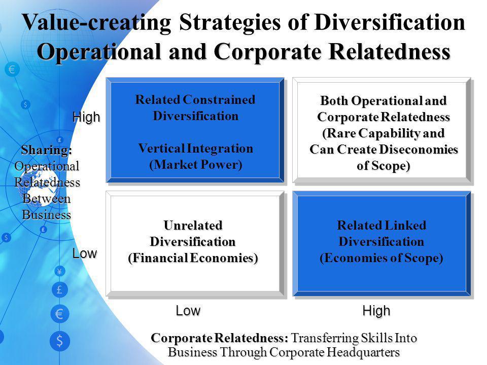 Alternative Diversification Strategies Related Diversification Strategies Unrelated Diversification Strategies Sharing Activities Transferring Core Co