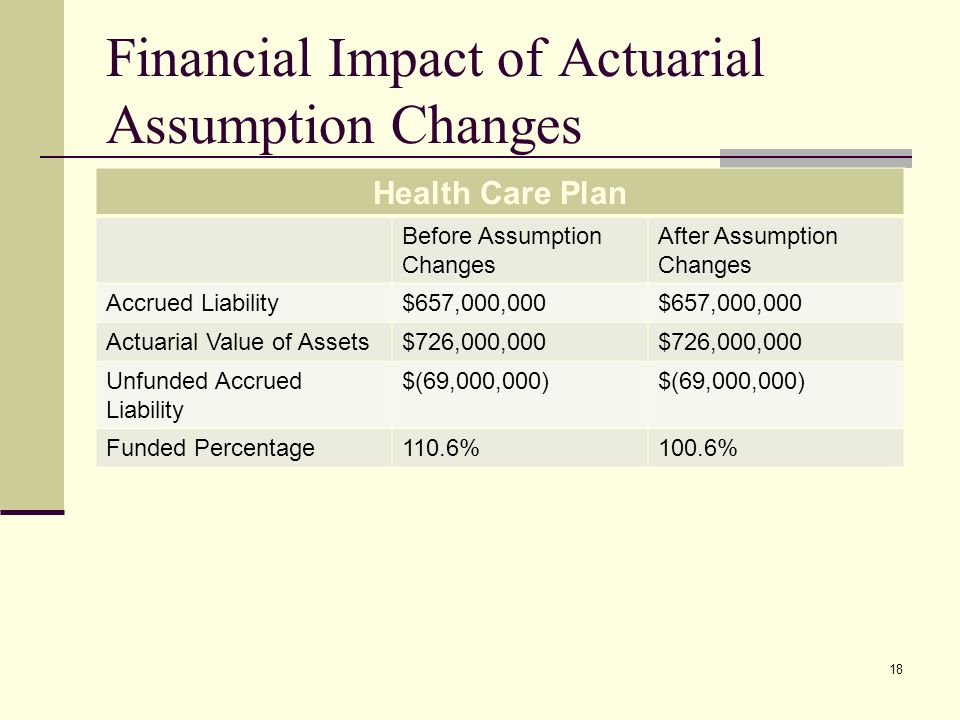 Financial Impact of Actuarial Assumption Changes Health Care Plan Before Assumption Changes After Assumption Changes Accrued Liability$657,000,000 Actuarial Value of Assets$726,000,000 Unfunded Accrued Liability $(69,000,000) Funded Percentage110.6%100.6% 18