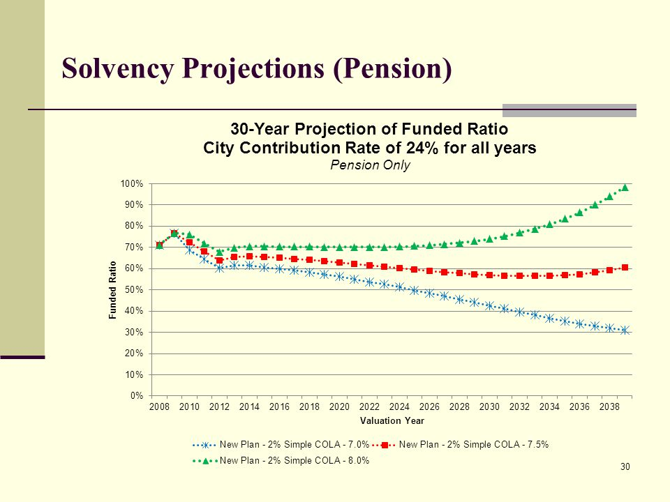 Solvency Projections (Pension) 30