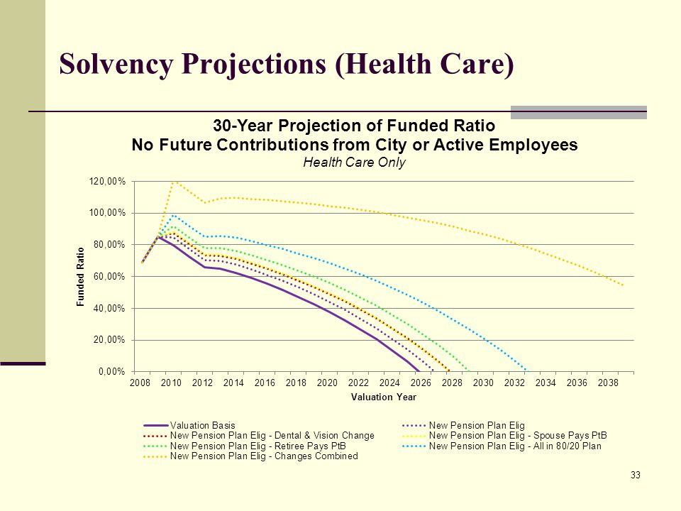 Solvency Projections (Health Care) 33
