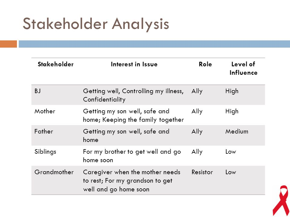 Stakeholder Analysis StakeholderInterest in IssueRoleLevel of Influence BJGetting well, Controlling my illness, Confidentiality AllyHigh MotherGetting my son well, safe and home; Keeping the family together AllyHigh FatherGetting my son well, safe and home AllyMedium SiblingsFor my brother to get well and go home soon AllyLow GrandmotherCaregiver when the mother needs to rest; For my grandson to get well and go home soon ResistorLow