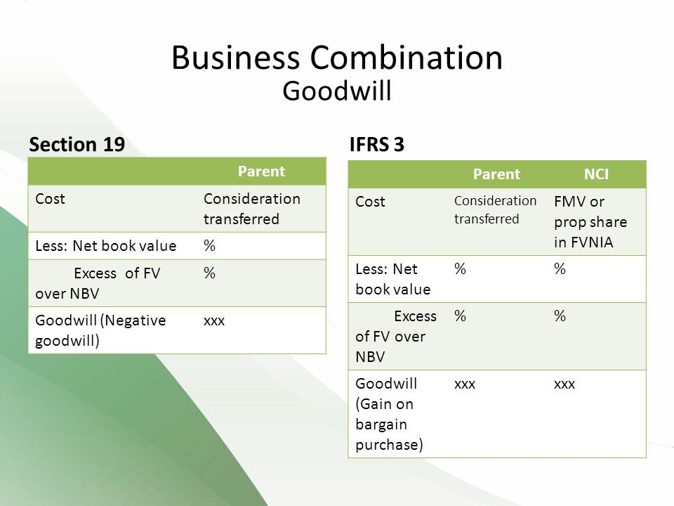 IFRS 3 Parent CostConsideration transferred Less: Net book value% Excess of FV over NBV % Goodwill (Negative goodwill) xxx Section 19 ParentNCI Cost Consideration transferred FMV or prop share in FVNIA Less: Net book value % Excess of FV over NBV % Goodwill (Gain on bargain purchase) xxx Goodwill Business Combination