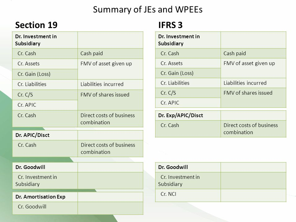 Summary of JEs and WPEEs IFRS 3 Dr.Investment in Subsidiary Cr.