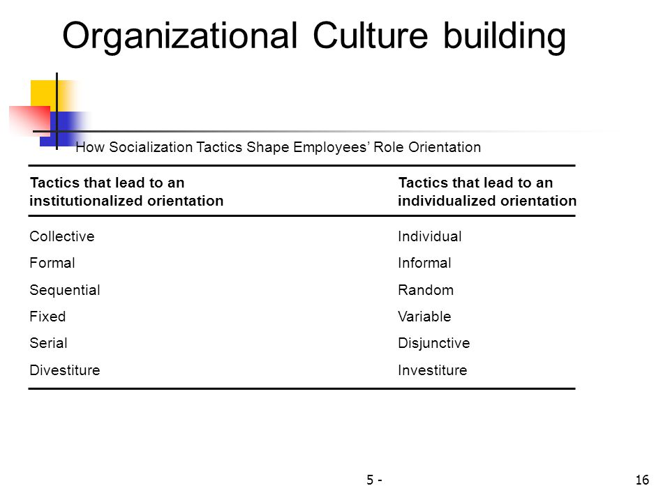5 -16 Organizational Culture building How Socialization Tactics Shape Employees' Role Orientation Tactics that lead to anTactics that lead to an institutionalized orientationindividualized orientation CollectiveIndividual FormalInformal SequentialRandom FixedVariable SerialDisjunctive DivestitureInvestiture