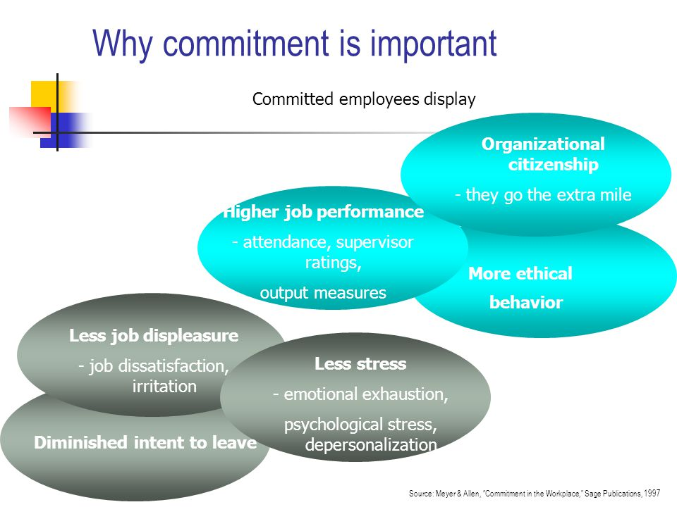 Why commitment is important Committed employees display Source: Meyer & Allen, Commitment in the Workplace, Sage Publications, 1997 Less stress - emotional exhaustion, psychological stress, depersonalization Higher job performance - attendance, supervisor ratings, output measures More ethical behavior Less job displeasure - job dissatisfaction, irritation Organizational citizenship - they go the extra mile Diminished intent to leave