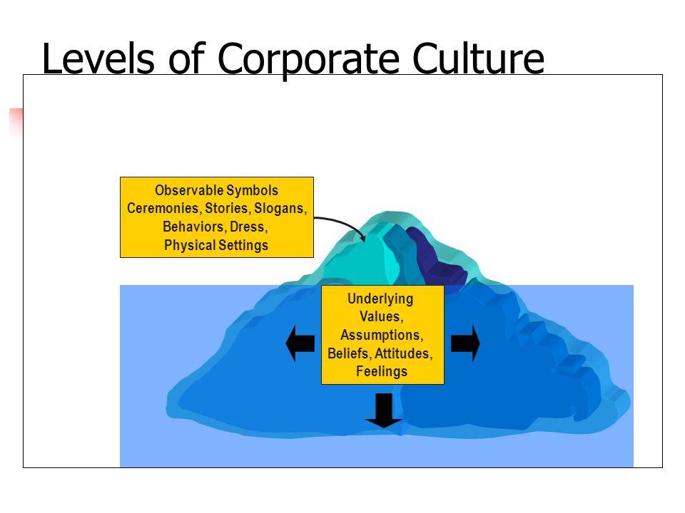 Levels of Corporate Culture Observable Symbols Ceremonies, Stories, Slogans, Behaviors, Dress, Physical Settings Underlying Values, Assumptions, Belie