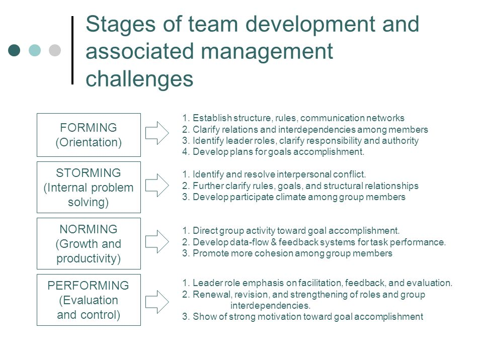 Stages of team development and associated management challenges FORMING (Orientation) STORMING (Internal problem solving) NORMING (Growth and productivity) PERFORMING (Evaluation and control) 1.