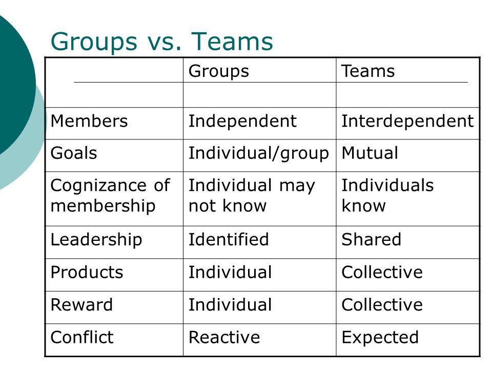Groups vs. Teams GroupsTeams MembersIndependentInterdependent GoalsIndividual/groupMutual Cognizance of membership Individual may not know Individuals