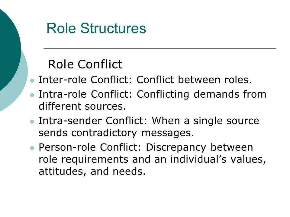 Role Structures Role Conflict Inter-role Conflict: Conflict between roles. Intra-role Conflict: Conflicting demands from different sources. Intra-send