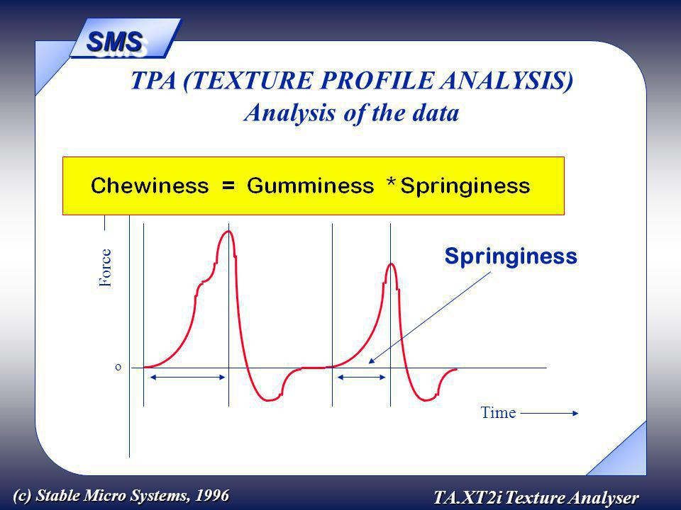 SMSSMS TA.XT2i Texture Analyser (c) Stable Micro Systems, 1996 Force Time o TPA (TEXTURE PROFILE ANALYSIS) Analysis of the data Springiness