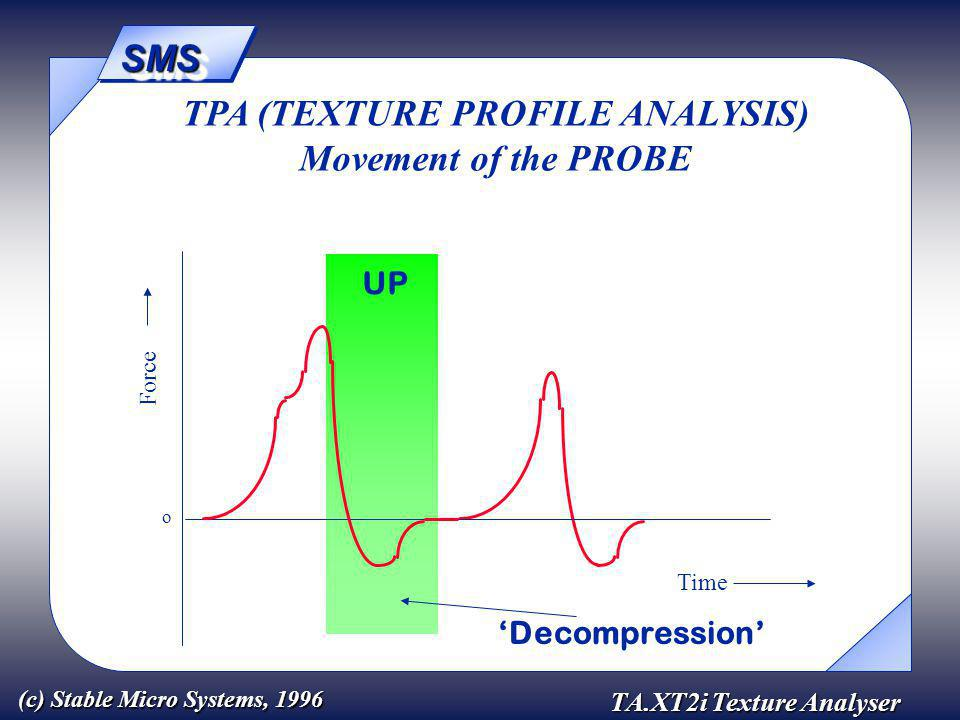 SMSSMS TA.XT2i Texture Analyser (c) Stable Micro Systems, 1996 Force Time o TPA (TEXTURE PROFILE ANALYSIS) Movement of the PROBE UP 'Decompression'