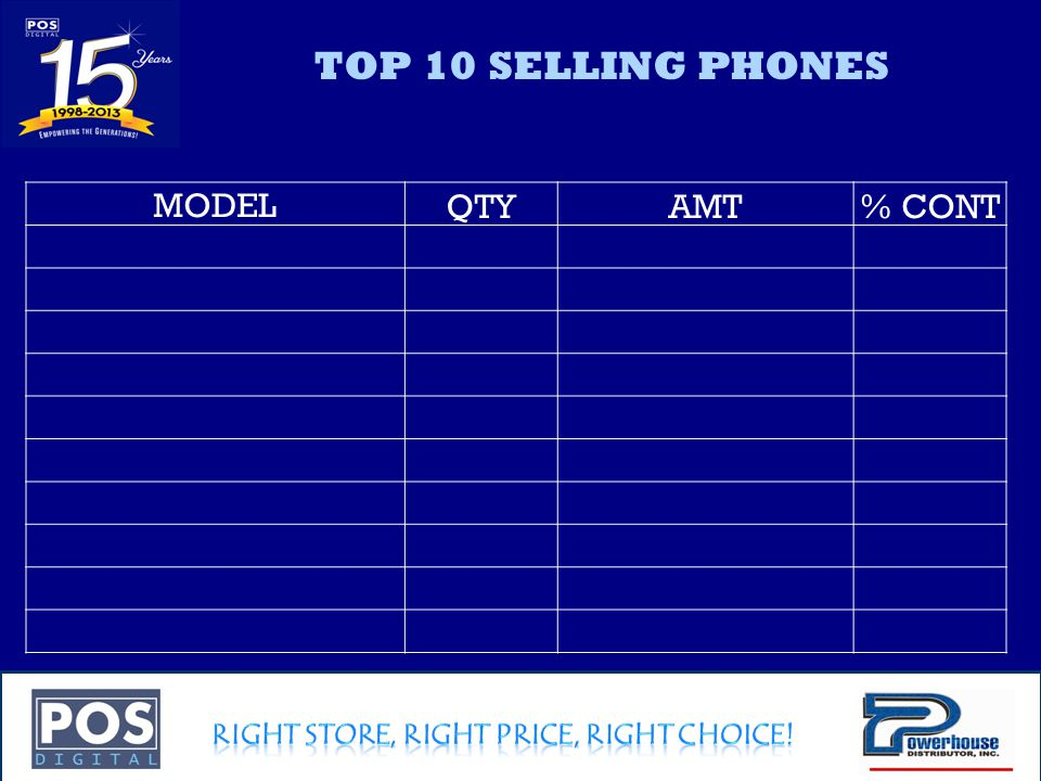 Company Confidential TOP 10 SELLING PHONES MODELQTYAMT% CONT