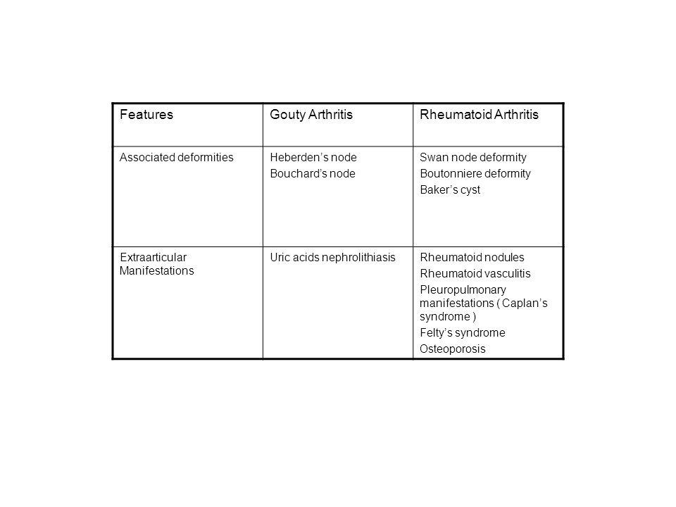 FeaturesGouty ArthritisRheumatoid Arthritis Associated deformitiesHeberden's node Bouchard's node Swan node deformity Boutonniere deformity Baker's cyst Extraarticular Manifestations Uric acids nephrolithiasisRheumatoid nodules Rheumatoid vasculitis Pleuropulmonary manifestations ( Caplan's syndrome ) Felty's syndrome Osteoporosis