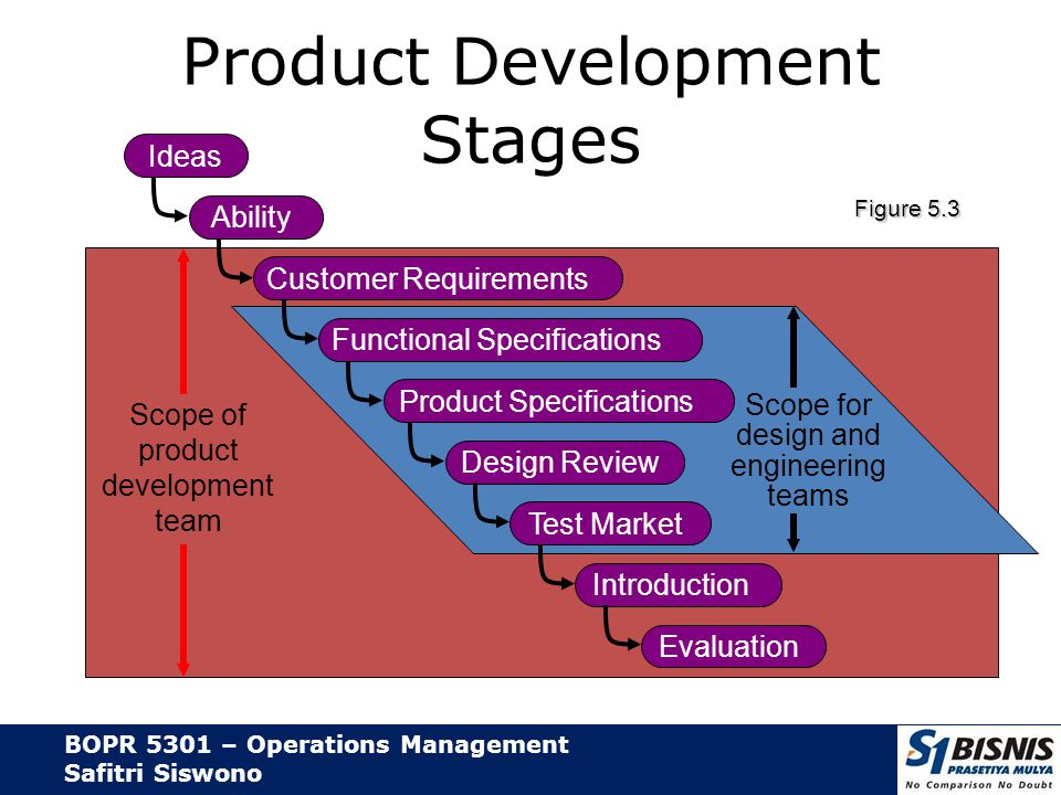 BOPR 5301 – Operations Management Safitri Siswono Product Life Cycle Negative cash flow IntroductionGrowthMaturityDecline Sales, cost, and cash flow Cost of development and production Cash flow Net revenue (profit) Sales revenue Loss Figure 5.1