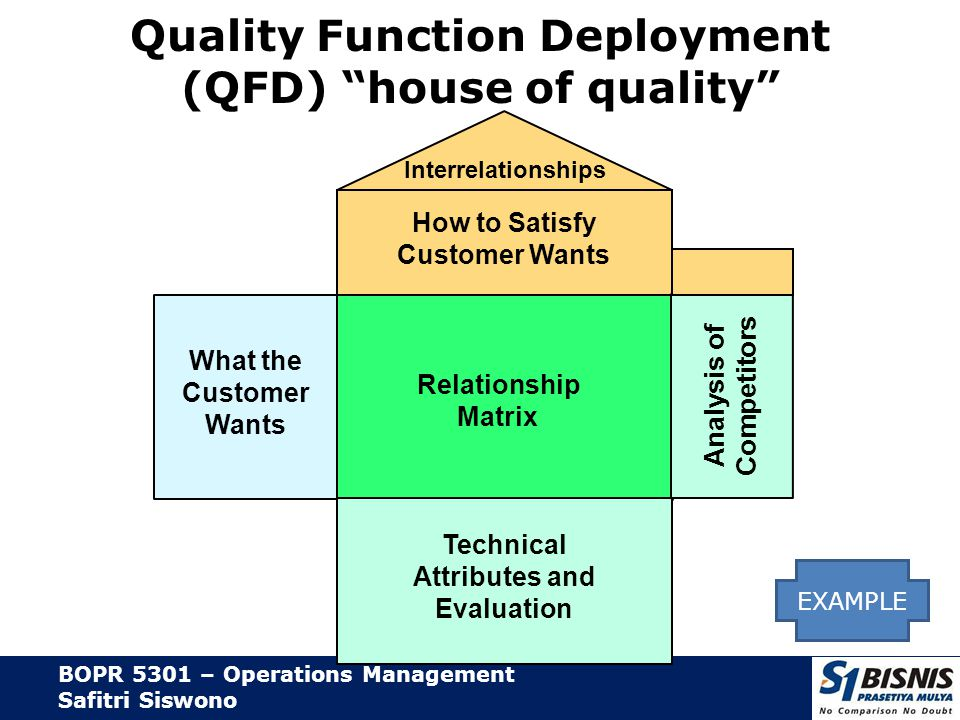 BOPR 5301 – Operations Management Safitri Siswono Product Development Stages Scope of product development team Scope for design and engineering teams Evaluation Introduction Test Market Functional Specifications Design Review Product Specifications Customer Requirements Ability Ideas Figure 5.3
