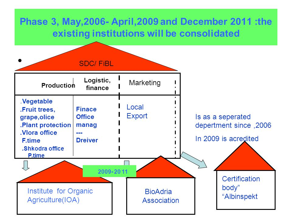 Phase 3, May,2006- April,2009 and December 2011 :the existing institutions will be consolidated SDC/ FiBL Logistic, finance Production Marketing.