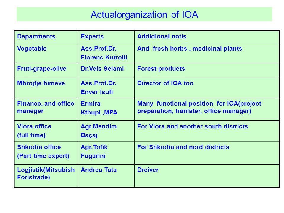 Actualorganization of IOA DepartmentsExpertsAddidional notis VegetableAss.Prof.Dr.