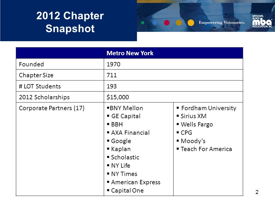 2 2012 Chapter Snapshot Metro New York Founded1970 Chapter Size711 # LOT Students193 2012 Scholarships$15,000 Corporate Partners (17)  BNY Mellon  GE Capital  BBH  AXA Financial  Google  Kaplan  Scholastic  NY Life  NY Times  American Express  Capital One  Fordham University  Sirius XM  Wells Fargo  CPG  Moody's  Teach For America